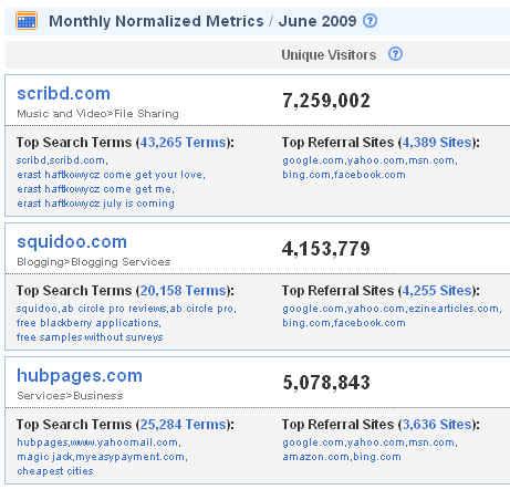 Scribd Traffic Exposed - Unique Visitors Screen Shot